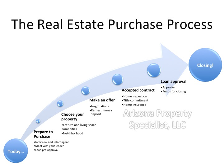 Real Estate Purchase Process Diagram
