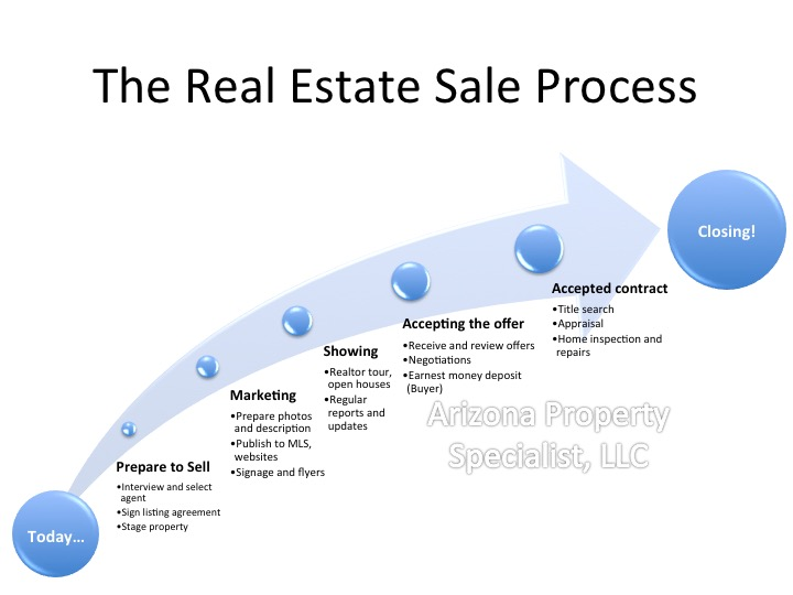 Real Estate Sale Process Diagram