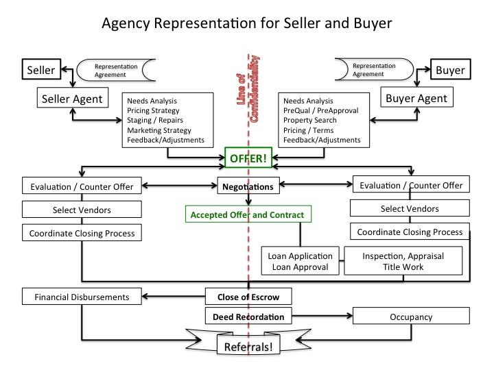 Agency Representation Diagram